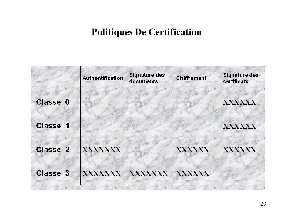 29 Politiques De Certification