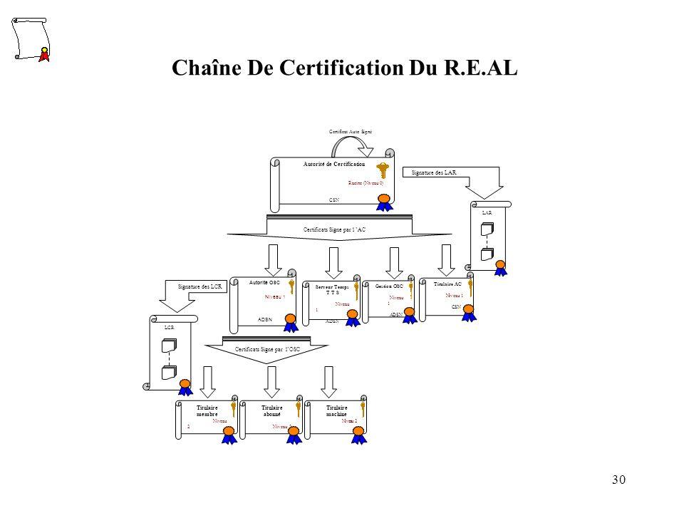 30 Titulaire membre Niveau 2 Titulaire abonné Niveau 2 Titulaire machine Niveau 2 LCR Autorité OSC Niveau 1 ADSN Autorité de Certification Racine (Niv