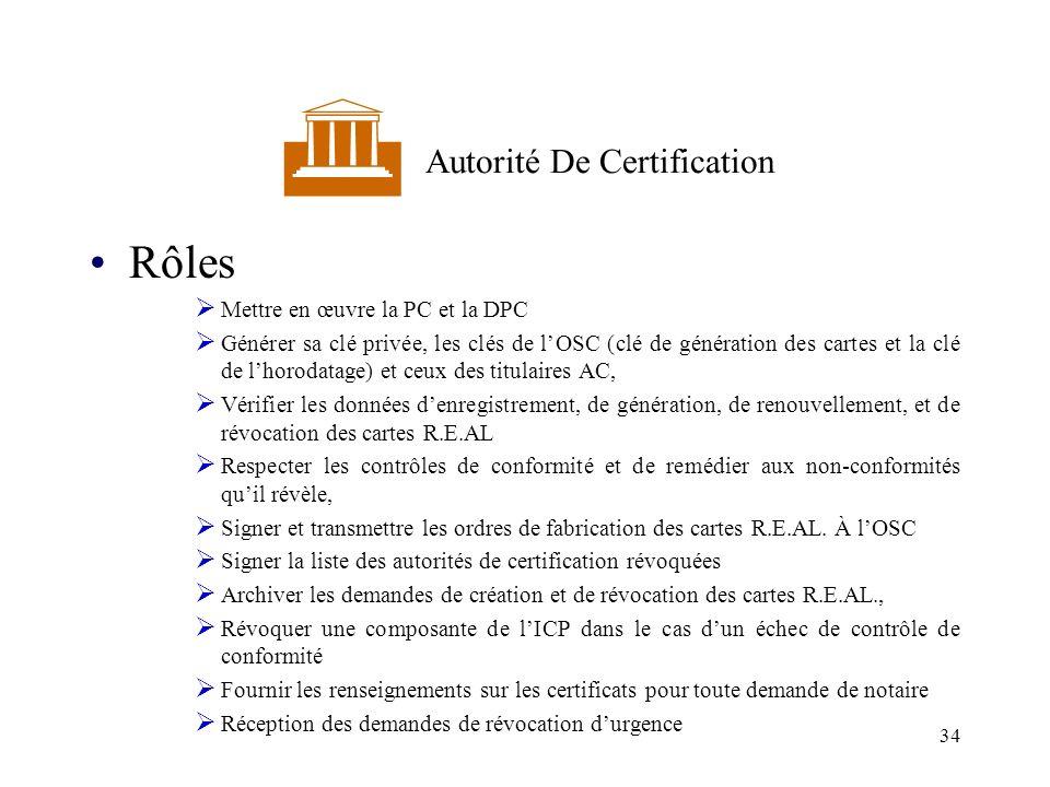 34 Autorité De Certification Rôles Mettre en œuvre la PC et la DPC Générer sa clé privée, les clés de lOSC (clé de génération des cartes et la clé de