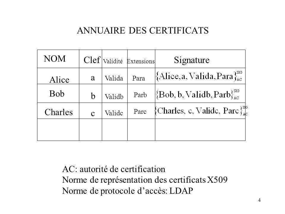 4 ANNUAIRE DES CERTIFICATS AC: autorité de certification Norme de représentation des certificats X509 Norme de protocole daccès: LDAP Alice a Bob b Ch