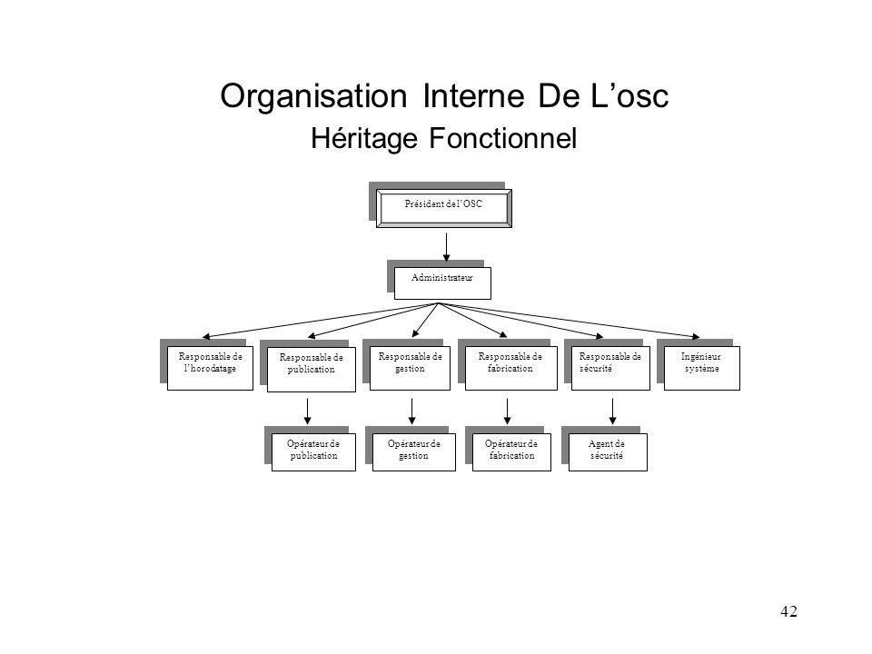 42 Président de lOSC Administrateur Responsable de lhorodatage Responsable de gestion Responsable de publication Ingénieur système Responsable de sécu