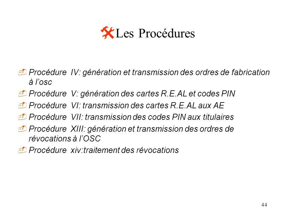 44 Les Procédures Procédure IV: génération et transmission des ordres de fabrication à losc Procédure V: génération des cartes R.E.AL et codes PIN Pro