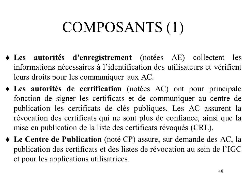 48 COMPOSANTS (1) Les autorités d'enregistrement (notées AE) collectent les informations nécessaires à lidentification des utilisateurs et vérifient l