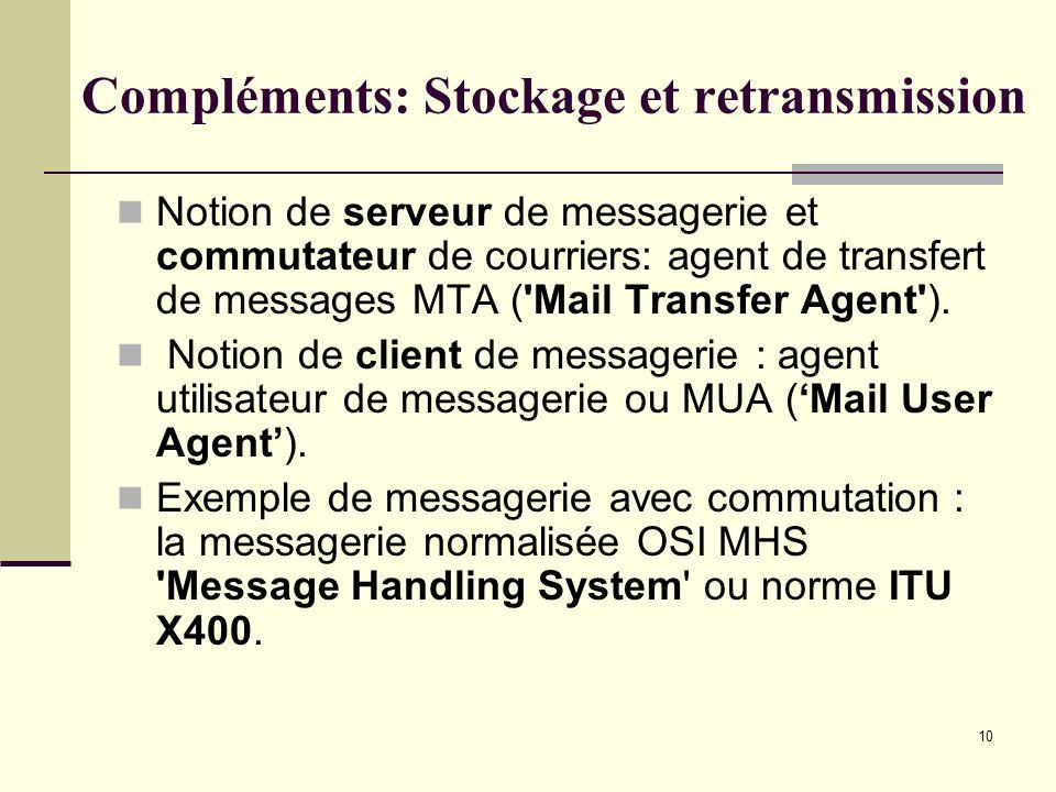 10 Compléments: Stockage et retransmission Notion de serveur de messagerie et commutateur de courriers: agent de transfert de messages MTA ('Mail Tran