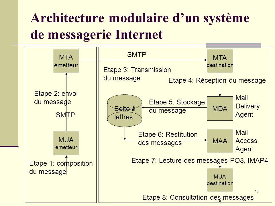 13 Architecture modulaire dun système de messagerie Internet MUA émetteur MTA émetteur Etape 1: composition du message Etape 2: envoi du message Etape