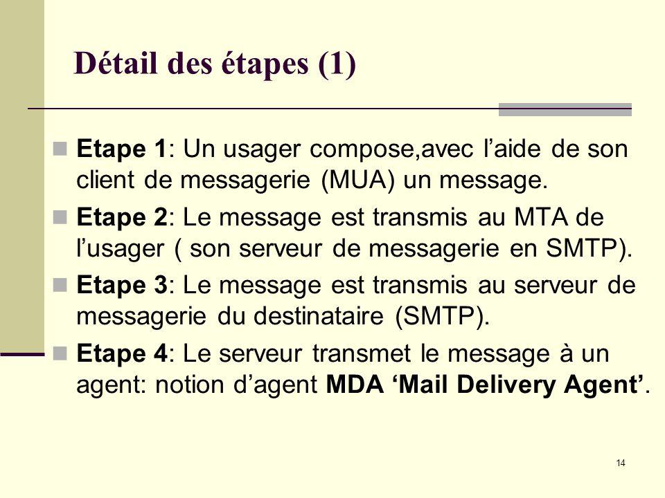14 Détail des étapes (1) Etape 1: Un usager compose,avec laide de son client de messagerie (MUA) un message. Etape 2: Le message est transmis au MTA d