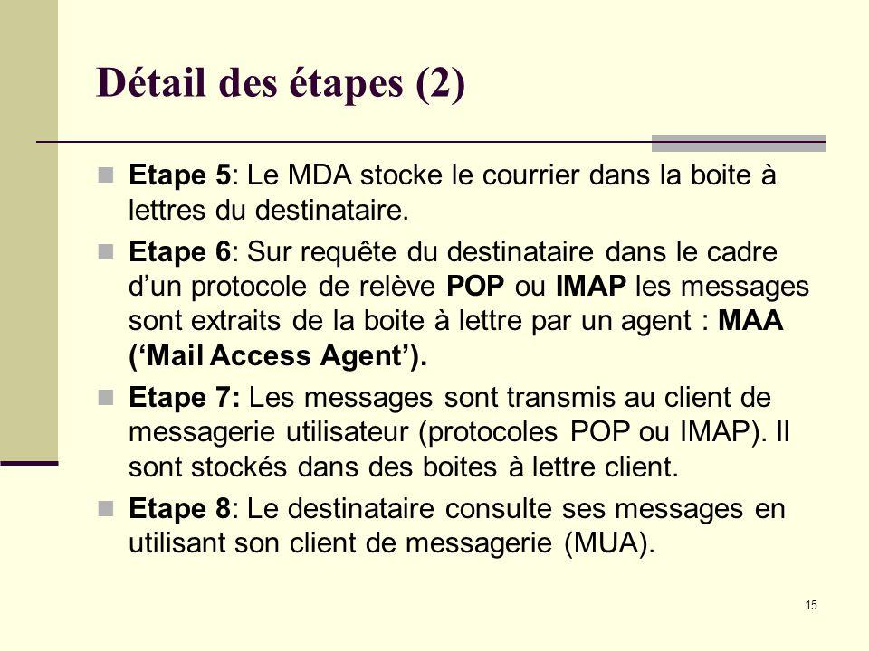 15 Détail des étapes (2) Etape 5: Le MDA stocke le courrier dans la boite à lettres du destinataire. Etape 6: Sur requête du destinataire dans le cadr