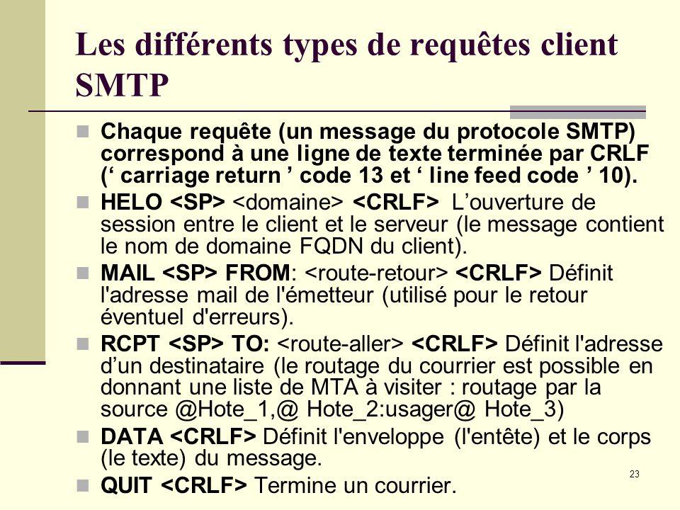 23 Les différents types de requêtes client SMTP Chaque requête (un message du protocole SMTP) correspond à une ligne de texte terminée par CRLF ( carr