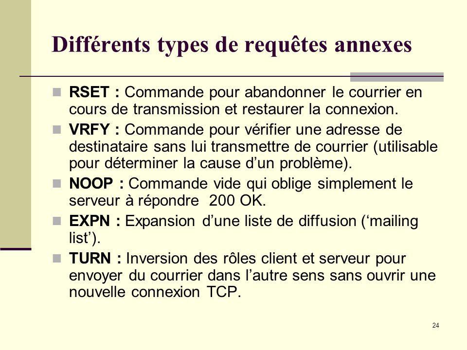 24 Différents types de requêtes annexes RSET : Commande pour abandonner le courrier en cours de transmission et restaurer la connexion. VRFY : Command