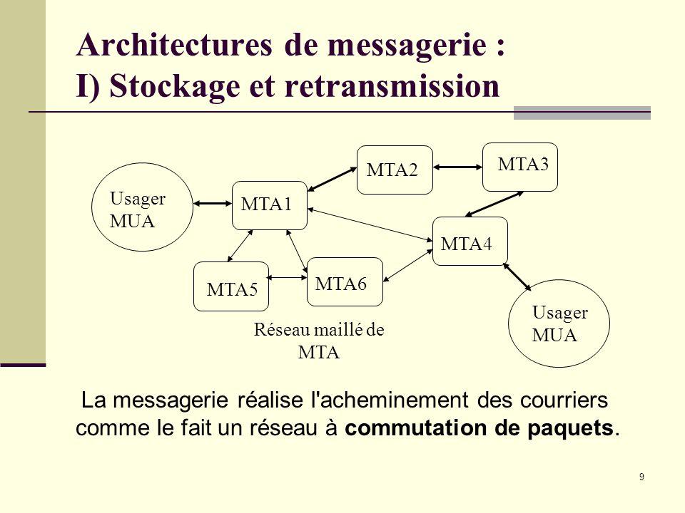 9 Architectures de messagerie : I) Stockage et retransmission MTA1 Usager MUA Réseau maillé de MTA MTA2 MTA5 MTA6 MTA4 MTA3 Usager MUA La messagerie r