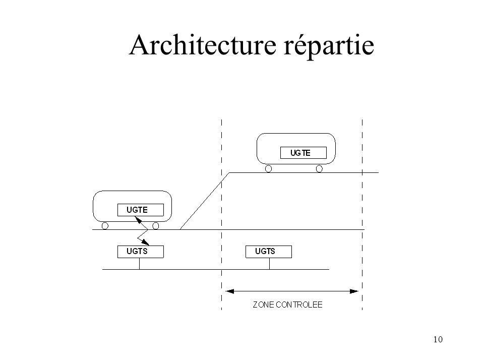 10 Architecture répartie