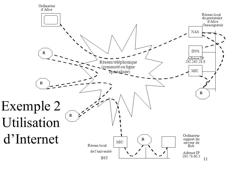 11 Exemple 2 Utilisation dInternet Réseau téléphonique (commuté ou ligne spécialisée) R Ordinateur dAlice NAS DNS Adresse IP 192.165.28.8 MIC R R R R