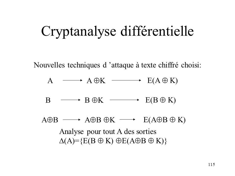 115 Cryptanalyse différentielle Nouvelles techniques d attaque à texte chiffré choisi: A K E(A K) A B E(A B K) A A B K B K E(B K) B Analyse pour tout