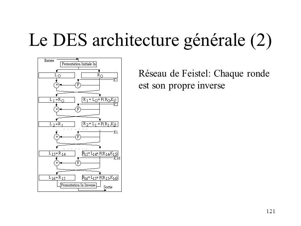 121 Le DES architecture générale (2) Réseau de Feistel: Chaque ronde est son propre inverse