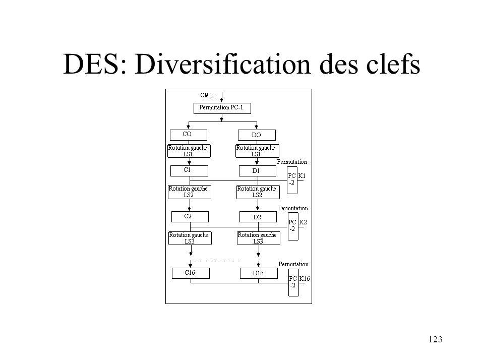 123 DES: Diversification des clefs