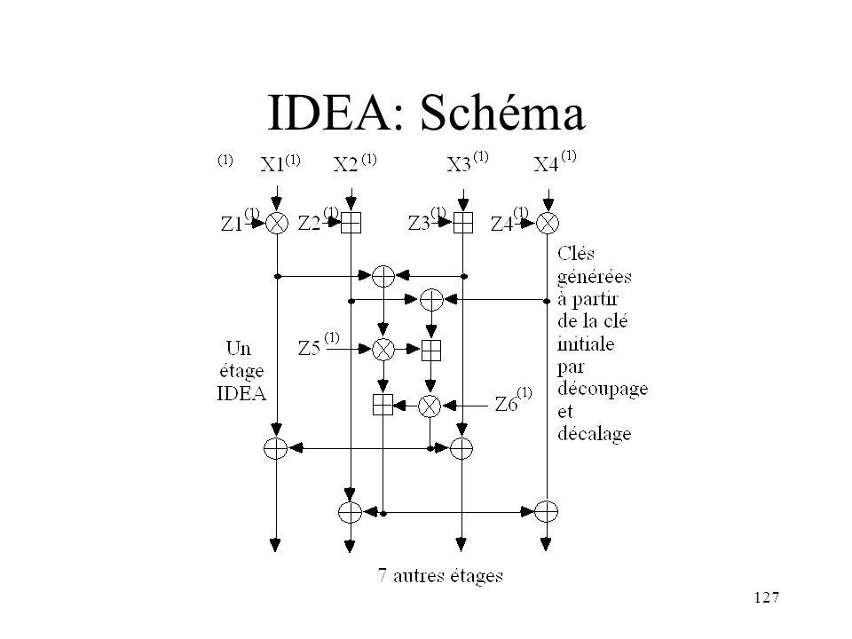 127 IDEA: Schéma