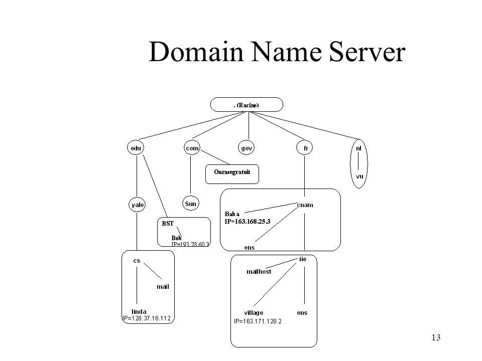 13 Domain Name Server