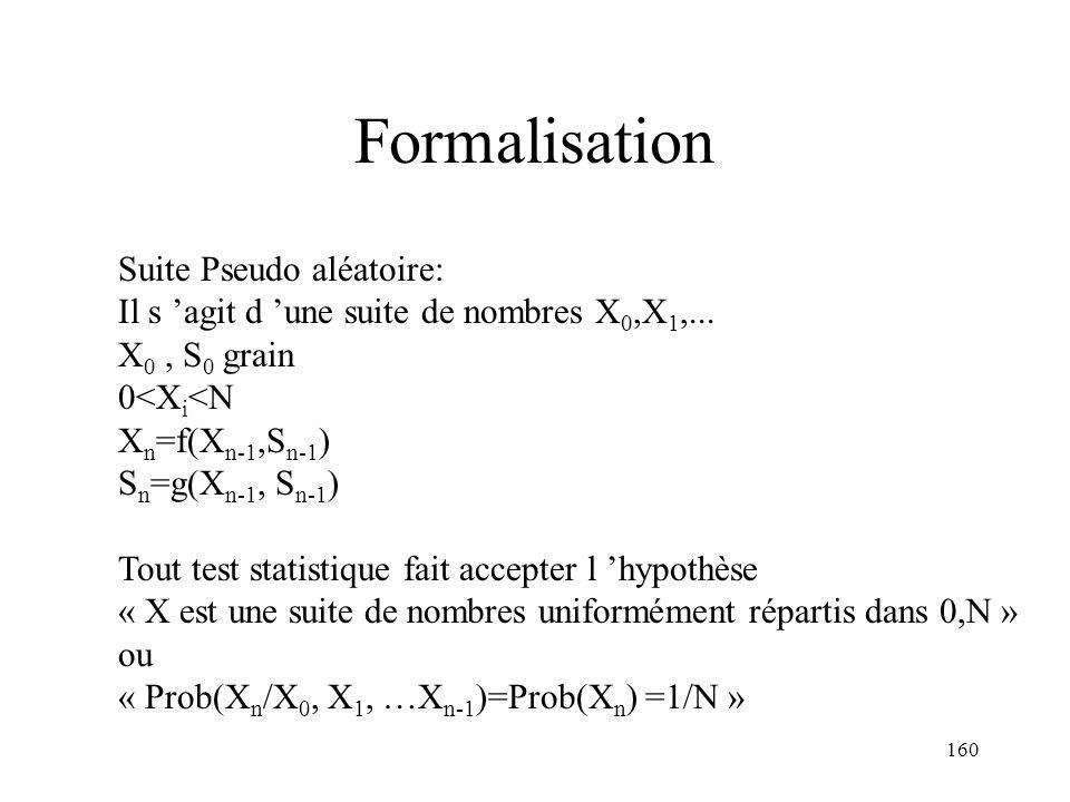 160 Formalisation Suite Pseudo aléatoire: Il s agit d une suite de nombres X 0,X 1,... X 0, S 0 grain 0<X i <N X n =f(X n-1,S n-1 ) S n =g(X n-1, S n-