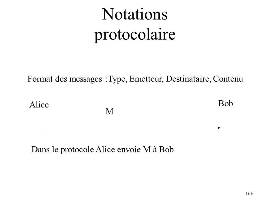 166 Notations protocolaire Format des messages :Type, Emetteur, Destinataire, Contenu Alice M Bob Dans le protocole Alice envoie M à Bob