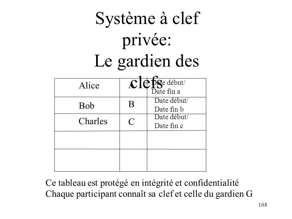 168 Système à clef privée: Le gardien des clefs Alice A Bob B Charles C Date début/ Date fin a Date début/ Date fin b Date début/ Date fin c Ce tablea