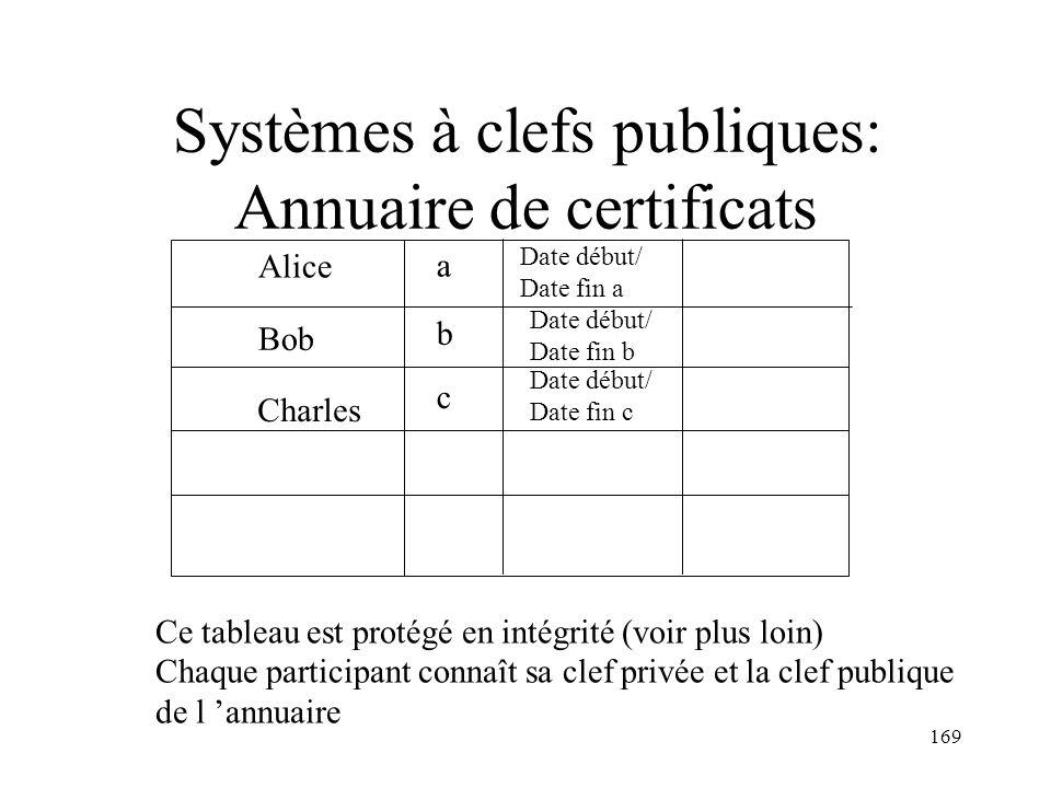 169 Systèmes à clefs publiques: Annuaire de certificats Alice a Bob b Charles c Date début/ Date fin a Date début/ Date fin b Date début/ Date fin c C