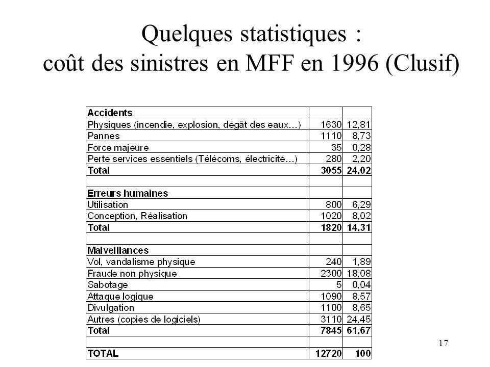 17 Quelques statistiques : coût des sinistres en MFF en 1996 (Clusif)