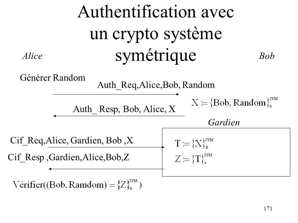 171 Authentification avec un crypto système symétrique Alice Auth_Req,Alice,Bob, Random Bob Auth_ Resp, Bob, Alice, X Générer Random Cif_Resp,Gardien,