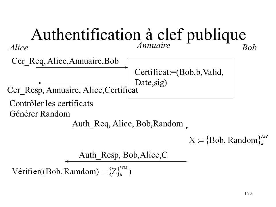 172 Authentification à clef publique Annuaire Alice Cer_Resp, Annuaire, Alice,Certificat Auth_Req, Alice, Bob,Random Bob Auth_Resp, Bob,Alice,C Cer_Re