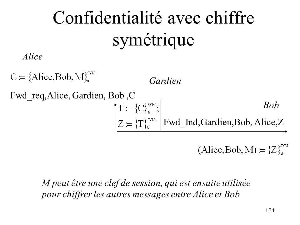 174 Confidentialité avec chiffre symétrique Alice Bob M peut être une clef de session, qui est ensuite utilisée pour chiffrer les autres messages entr