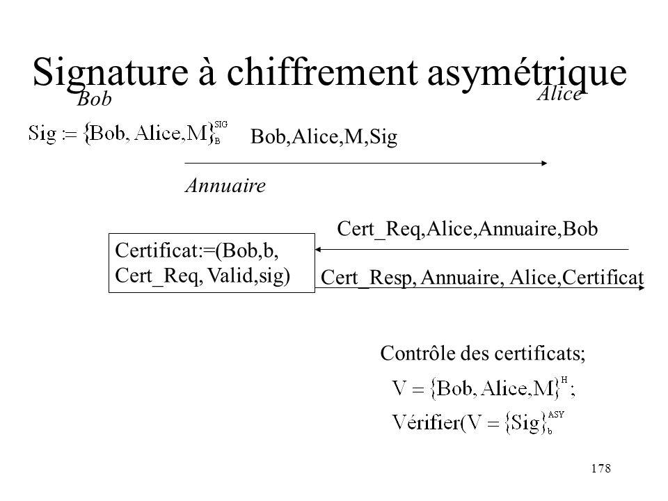 178 Signature à chiffrement asymétrique Alice Bob,Alice,M,Sig Bob Contrôle des certificats; Annuaire Cert_Resp, Annuaire, Alice,Certificat Cert_Req,Al