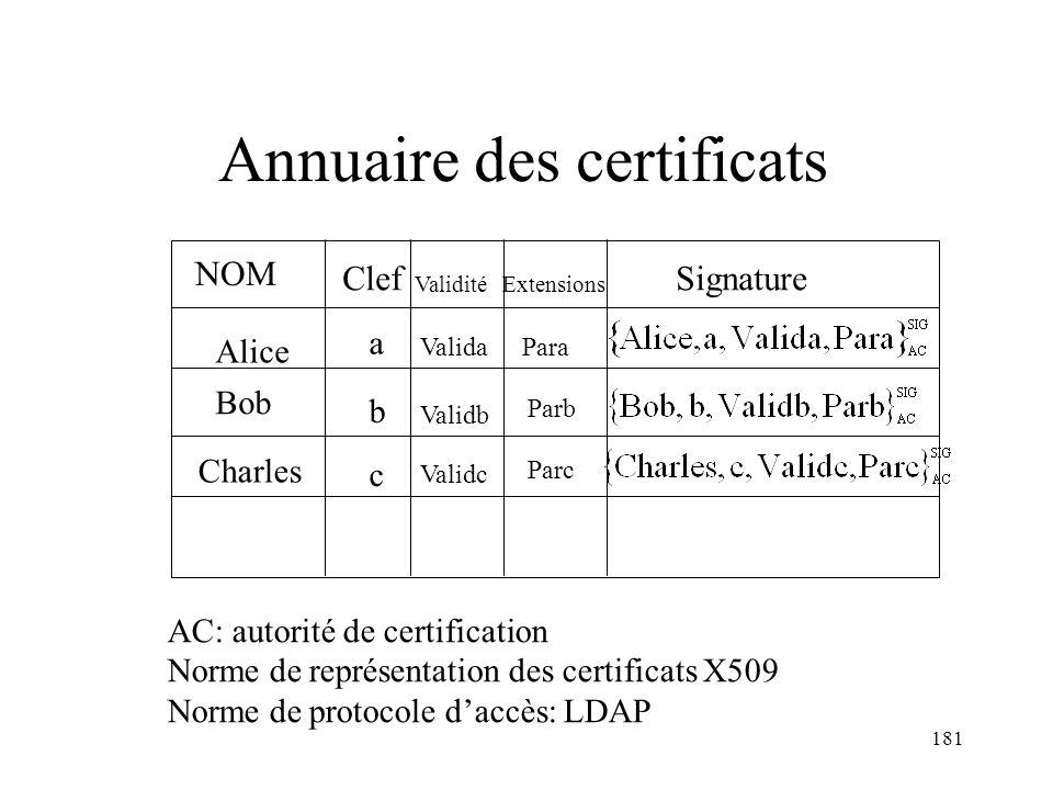181 Annuaire des certificats AC: autorité de certification Norme de représentation des certificats X509 Norme de protocole daccès: LDAP Alice a Bob b