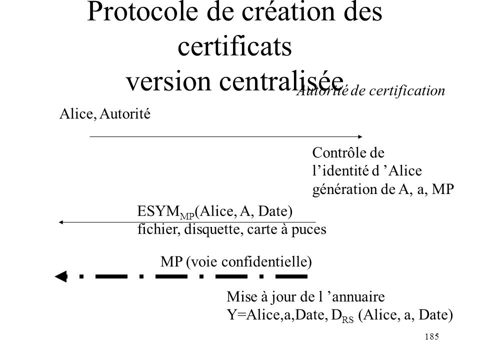 185 Protocole de création des certificats version centralisée Contrôle de lidentité d Alice génération de A, a, MP Autorité de certification Alice, Au