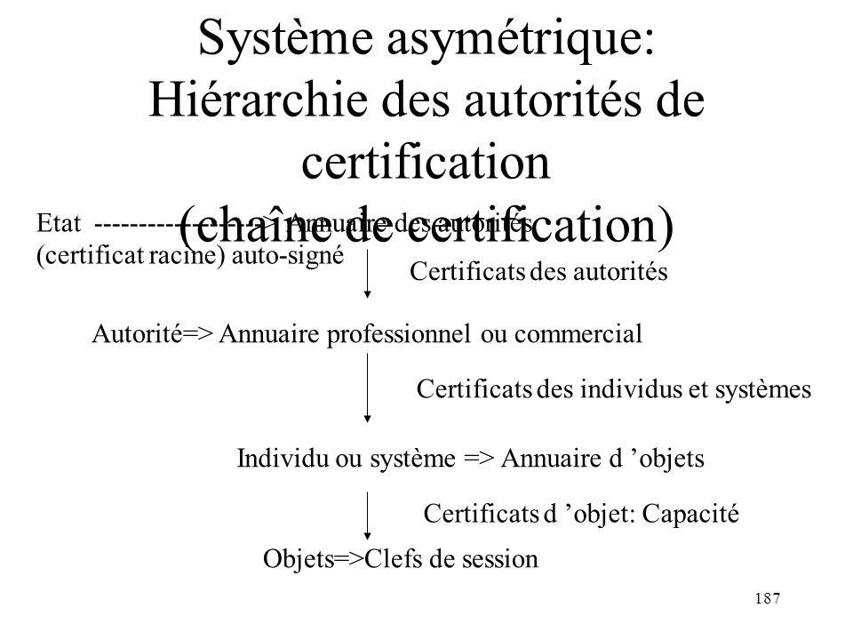 187 Système asymétrique: Hiérarchie des autorités de certification (chaîne de certification) Etat -------------------> Annuaire des autorités (certifi