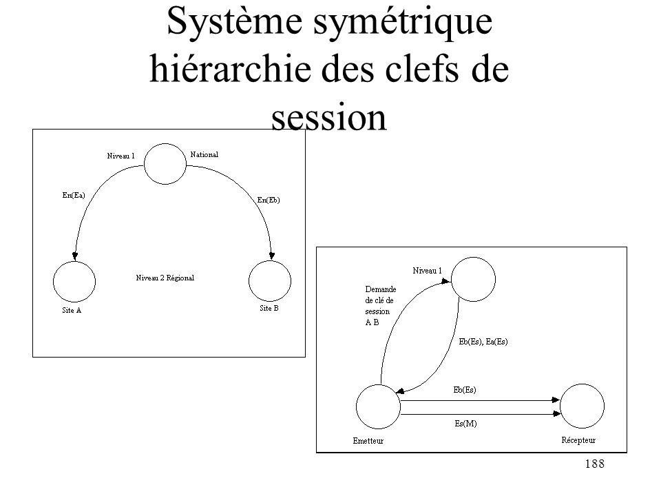 188 Système symétrique hiérarchie des clefs de session