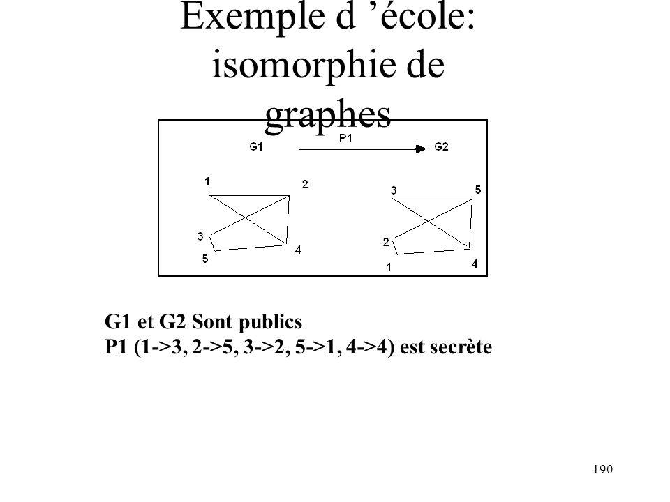 190 Exemple d école: isomorphie de graphes G1 et G2 Sont publics P1 (1->3, 2->5, 3->2, 5->1, 4->4) est secrète