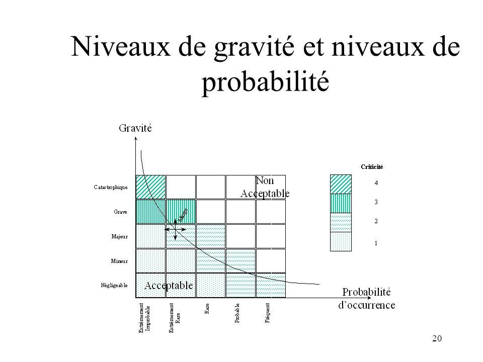 20 Niveaux de gravité et niveaux de probabilité