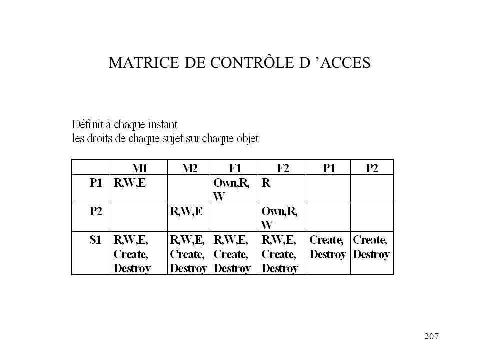 207 MATRICE DE CONTRÔLE D ACCES