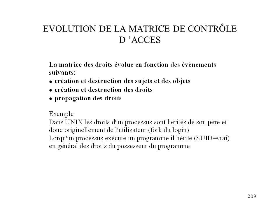 209 EVOLUTION DE LA MATRICE DE CONTRÔLE D ACCES