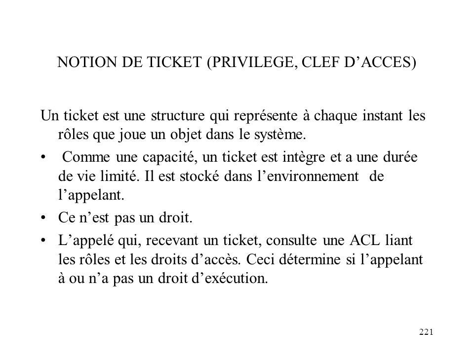 221 NOTION DE TICKET (PRIVILEGE, CLEF DACCES) Un ticket est une structure qui représente à chaque instant les rôles que joue un objet dans le système.