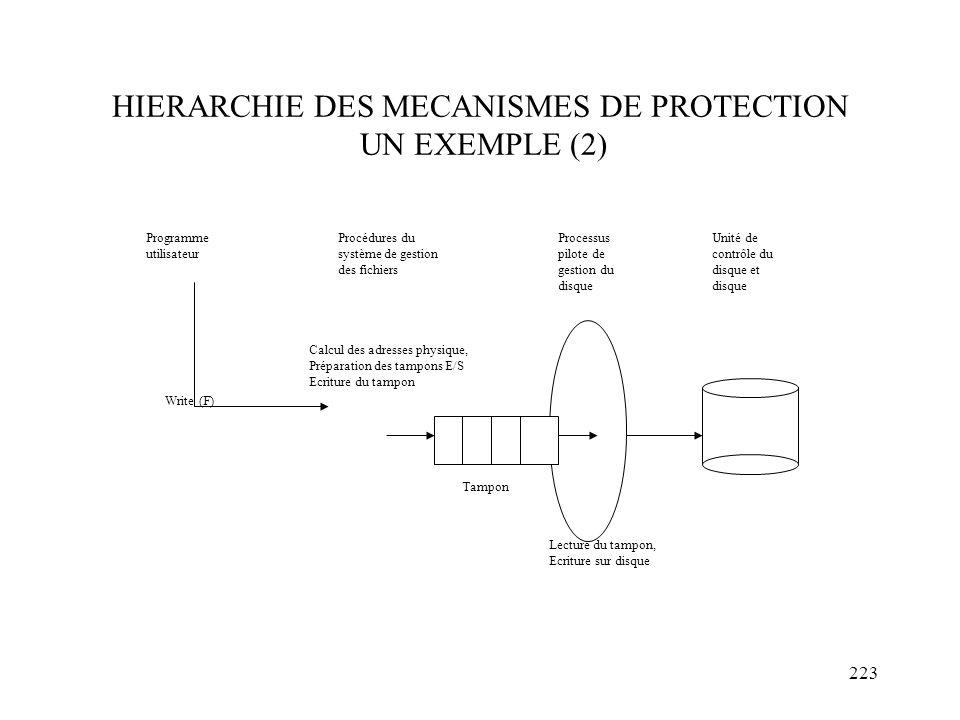 223 HIERARCHIE DES MECANISMES DE PROTECTION UN EXEMPLE (2) Programme utilisateur Write (F) Calcul des adresses physique, Préparation des tampons E/S E