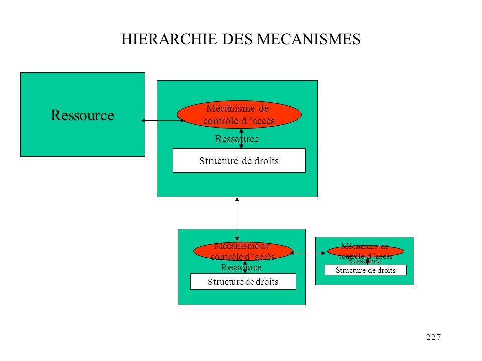 227 HIERARCHIE DES MECANISMES Ressource Mécanisme de contrôle d accès Structure de droits Ressource Mécanisme de contrôle d accès Structure de droits