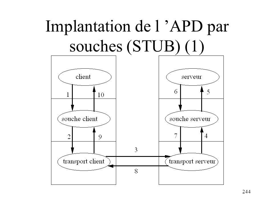 244 Implantation de l APD par souches (STUB) (1)