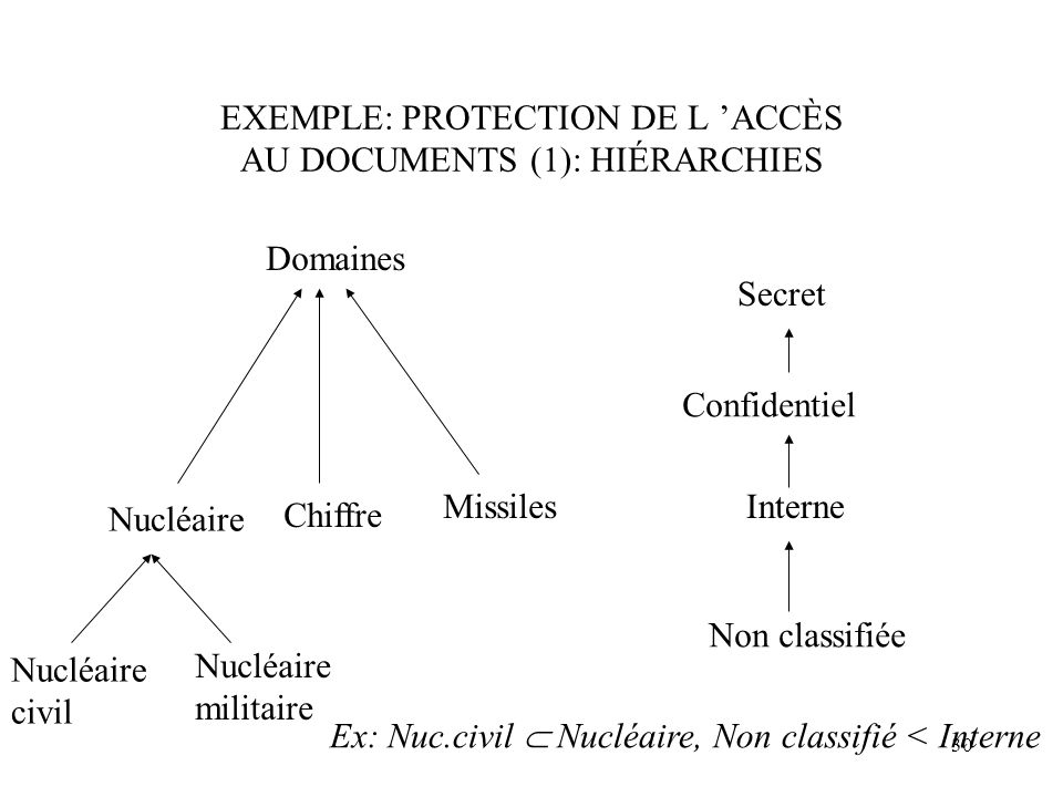 30 EXEMPLE: PROTECTION DE L ACCÈS AU DOCUMENTS (1): HIÉRARCHIES Nucléaire Chiffre Missiles Nucléaire civil Nucléaire militaire Domaines Secret Confide