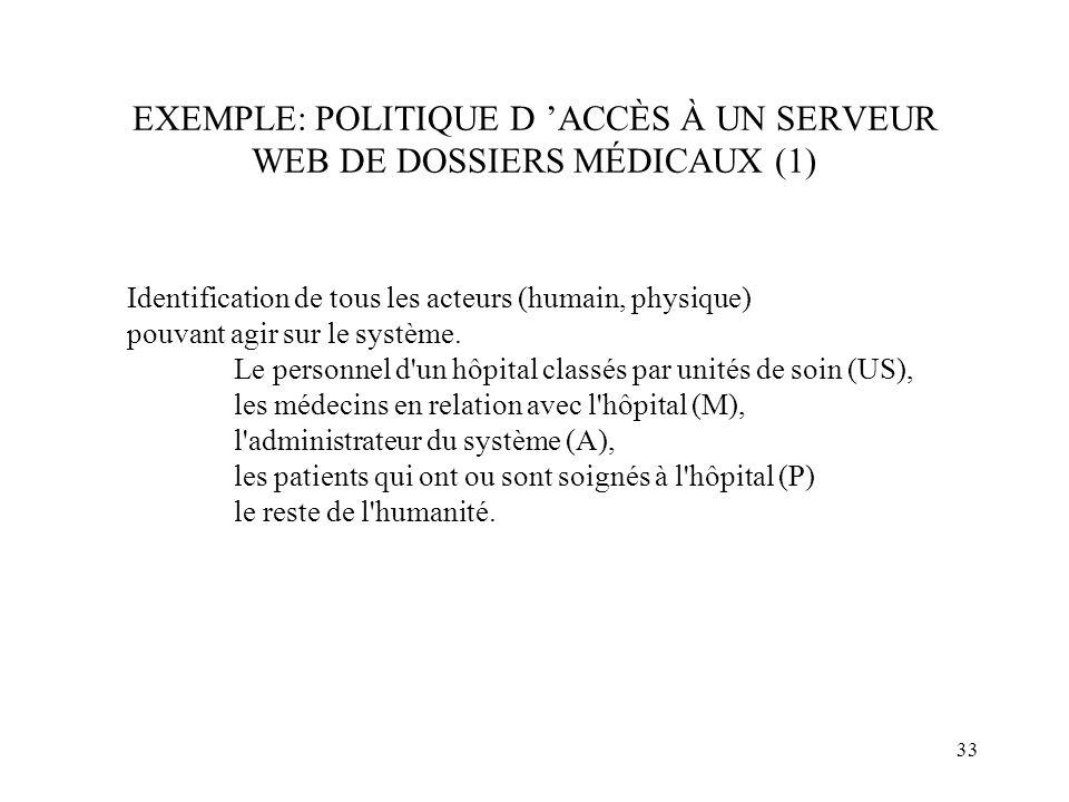 33 EXEMPLE: POLITIQUE D ACCÈS À UN SERVEUR WEB DE DOSSIERS MÉDICAUX (1) Identification de tous les acteurs (humain, physique) pouvant agir sur le syst