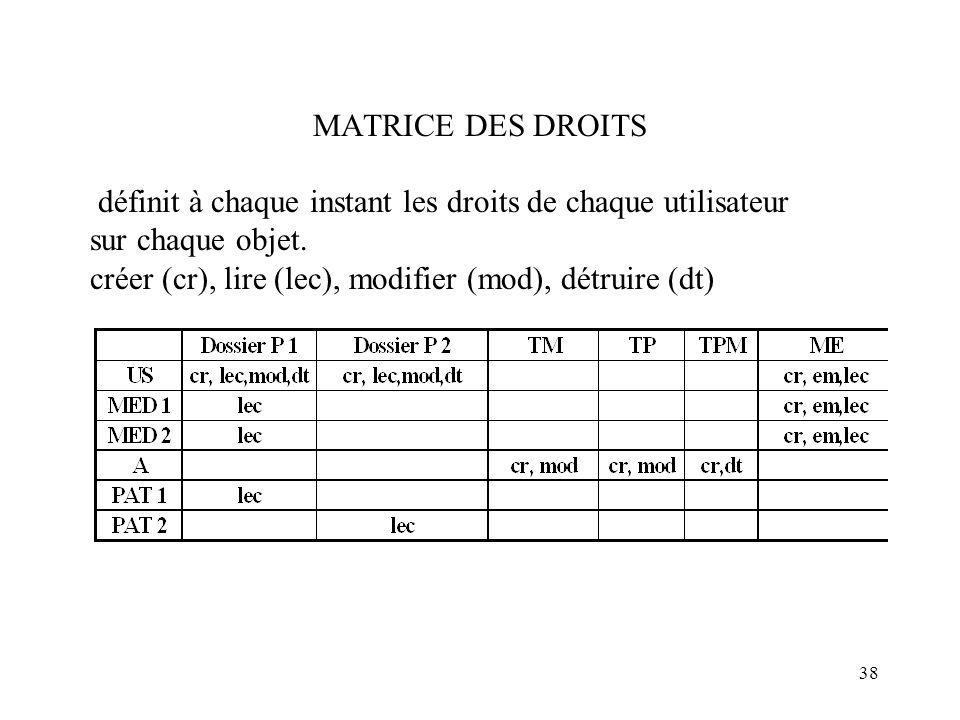 38 MATRICE DES DROITS définit à chaque instant les droits de chaque utilisateur sur chaque objet. créer (cr), lire (lec), modifier (mod), détruire (dt