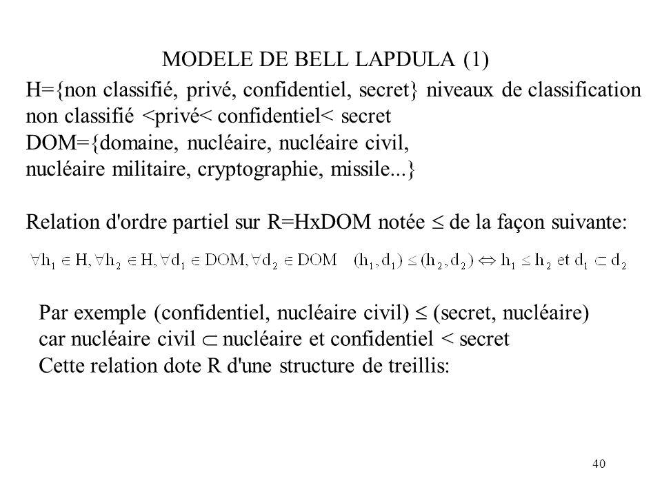 40 H={non classifié, privé, confidentiel, secret} niveaux de classification non classifié <privé< confidentiel< secret DOM={domaine, nucléaire, nucléa