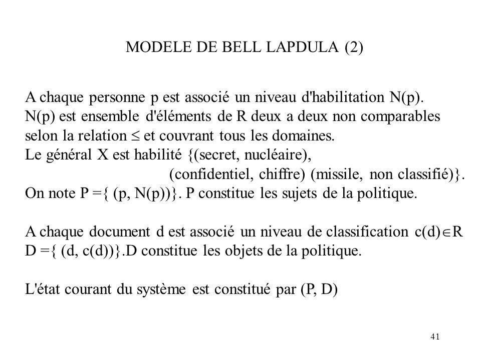 41 MODELE DE BELL LAPDULA (2) A chaque personne p est associé un niveau d'habilitation N(p). N(p) est ensemble d'éléments de R deux a deux non compara