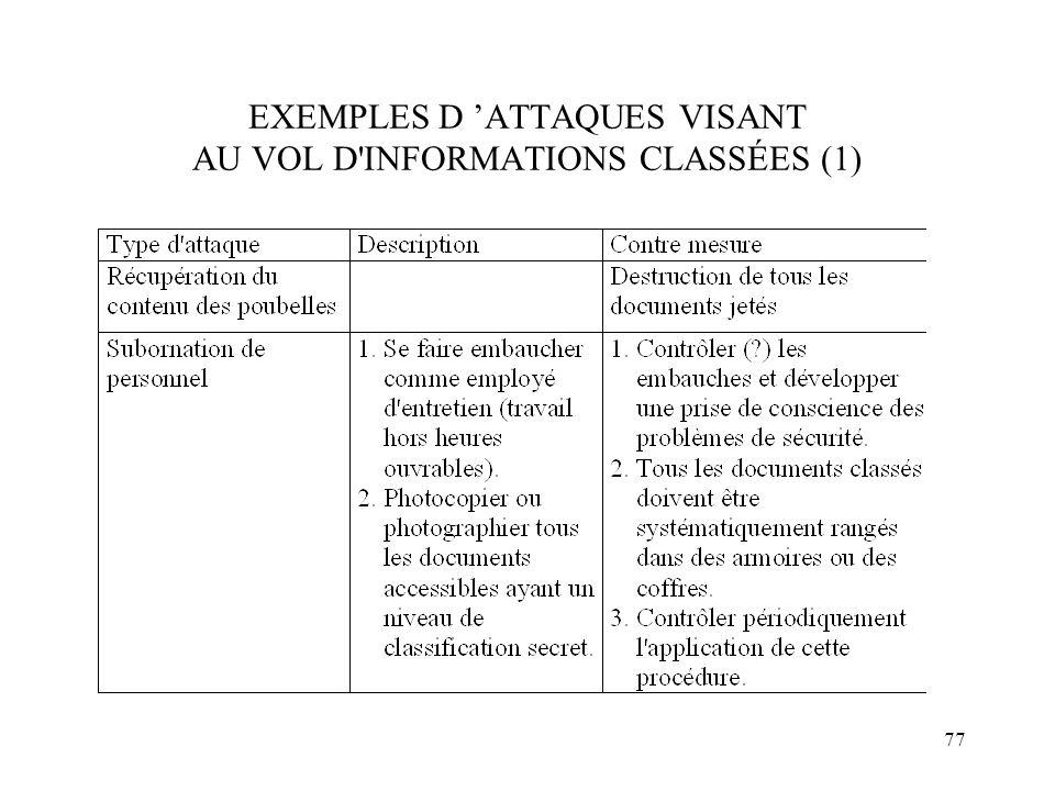 77 EXEMPLES D ATTAQUES VISANT AU VOL D'INFORMATIONS CLASSÉES (1)