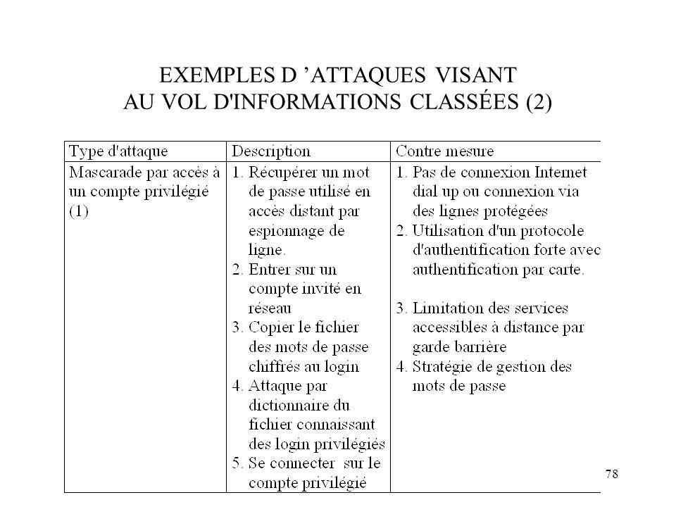 78 EXEMPLES D ATTAQUES VISANT AU VOL D'INFORMATIONS CLASSÉES (2)