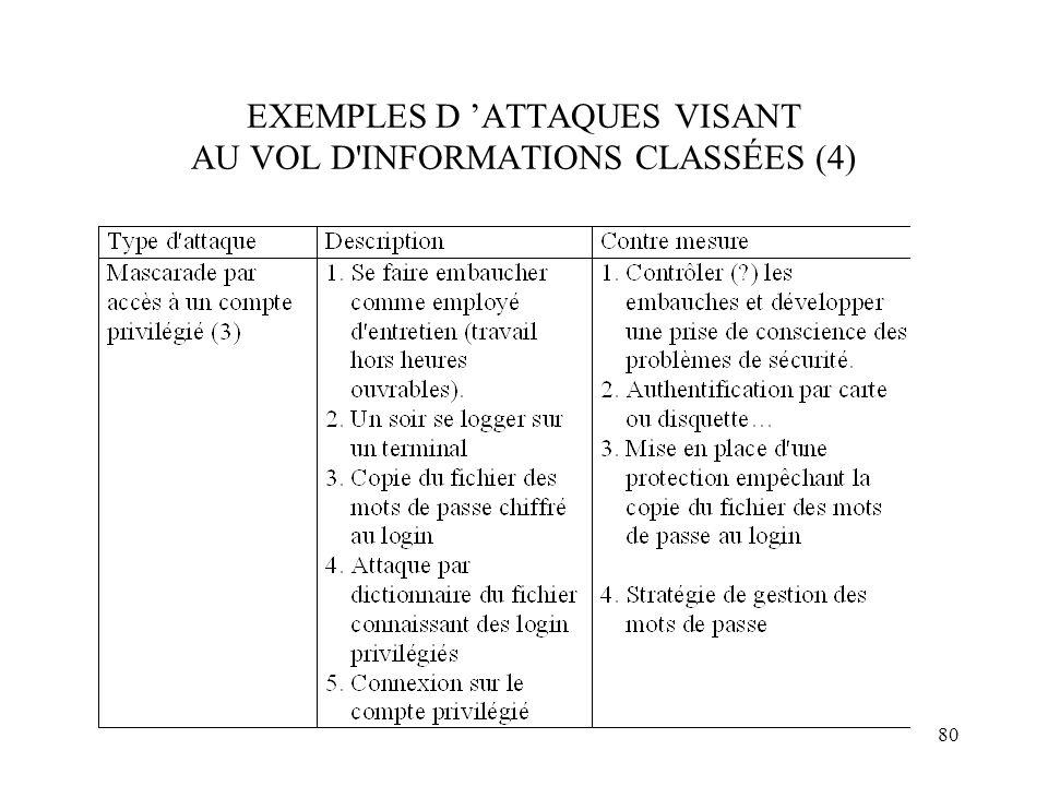80 EXEMPLES D ATTAQUES VISANT AU VOL D'INFORMATIONS CLASSÉES (4)